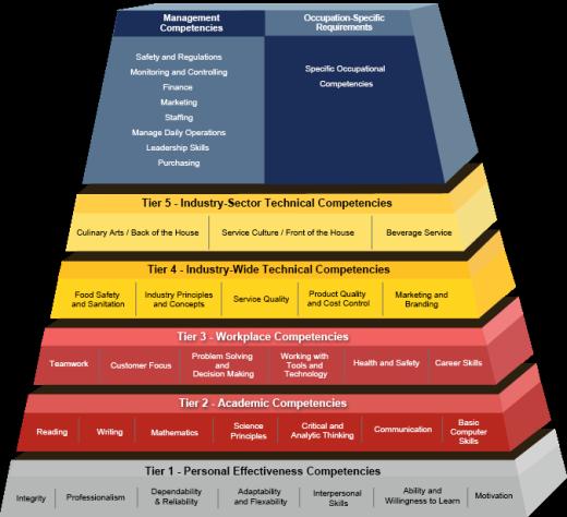 Competency-model-003